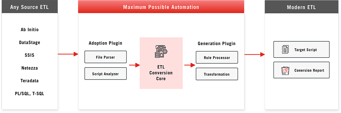 Automated ETL Conversion Process