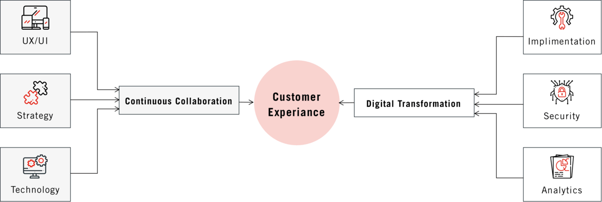 Digital-Services-for-Web-and-Mobile